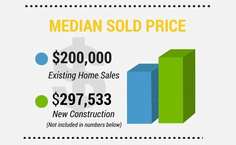 Boise Idaho Real Estate Market Update – December 2015