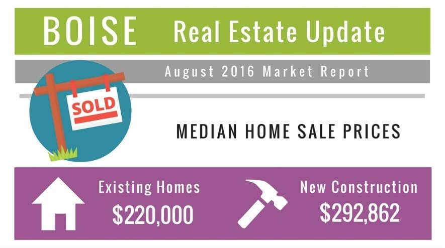 Boise Real Estate Market Update August 2016