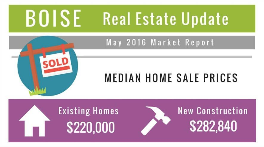 Boise Real Estate Market Update May 16