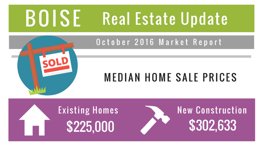 Boise Real Estate Market Update October 2016