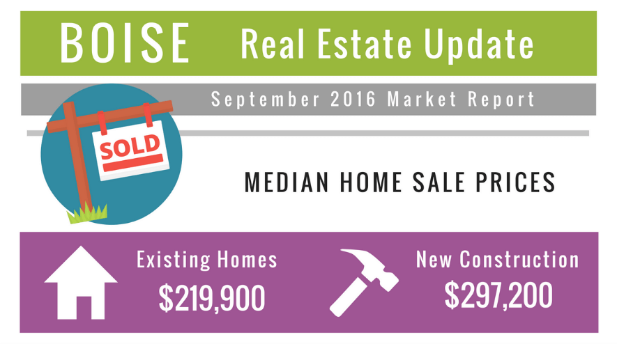 Boise Real Estate Market Update September 2016