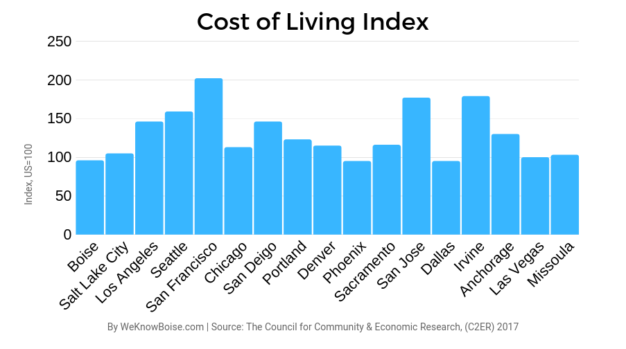 What S The True Cost Of Living In Boise Id