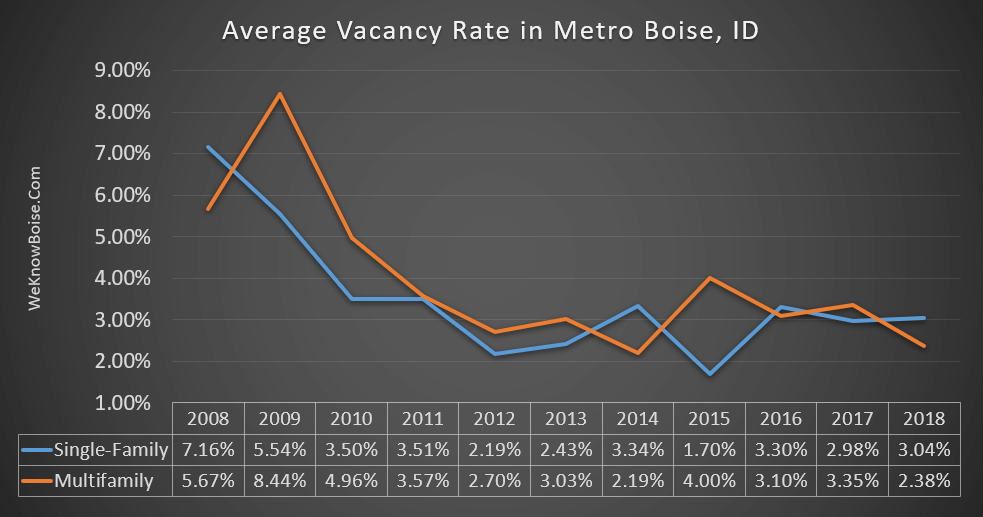 Average Residential Vacancy Rate in Boise, ID