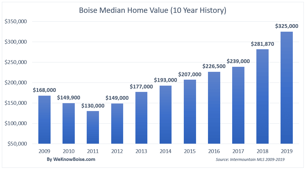 Boise housing market appreciation chart - 10 year history